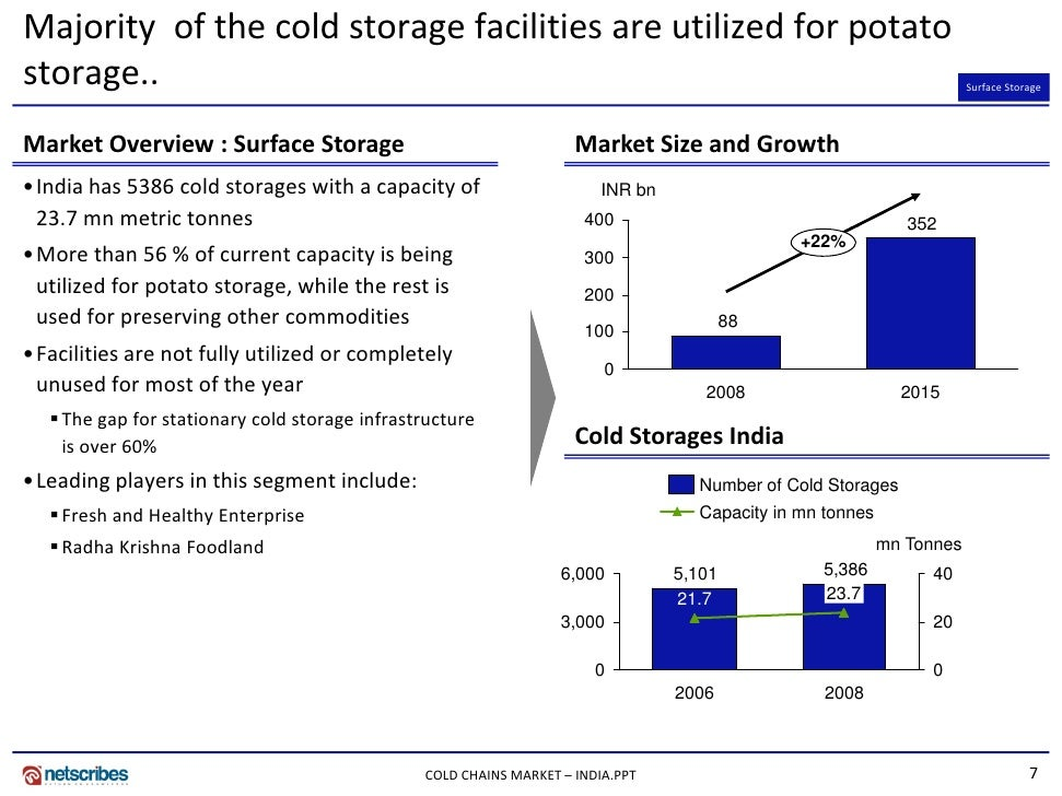 PPT 6; 7. Majority of the cold storage ...  sc 1 st  SlideShare & Market Research India - Cold Chains Market in India 2009