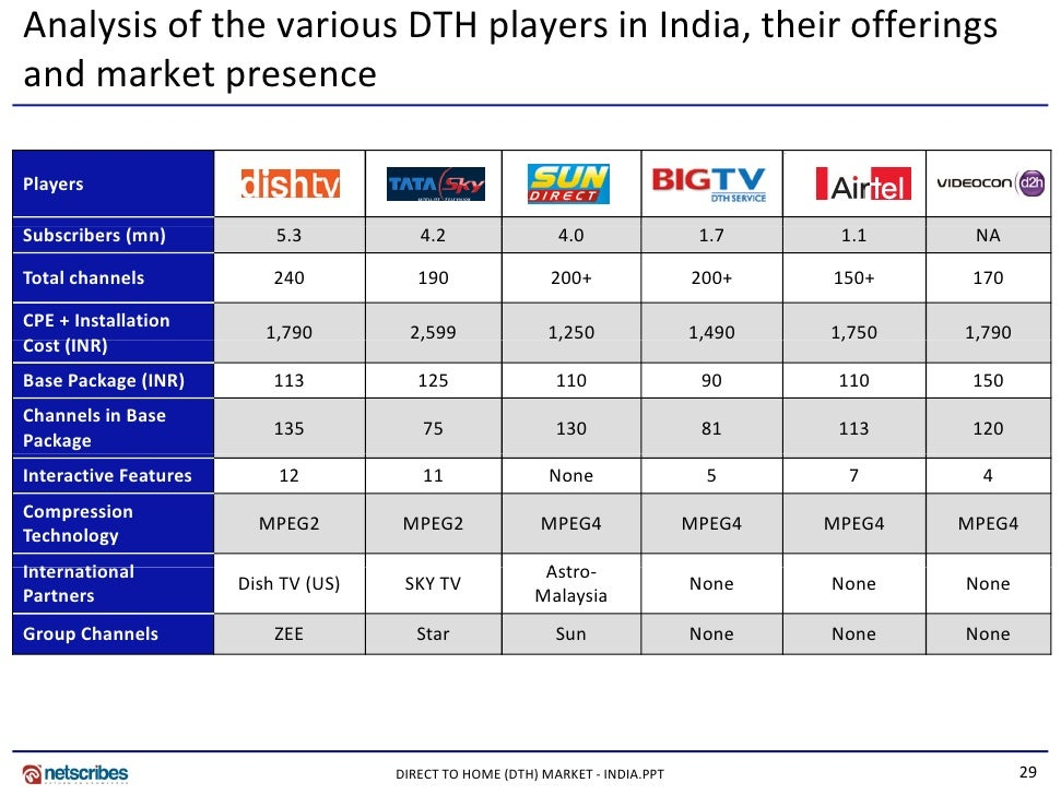 a study on indian direct to home services Dishtv is asia's largest dth video service provider and is the only  today  announced that dish tv india limited has selected verimatrix to.