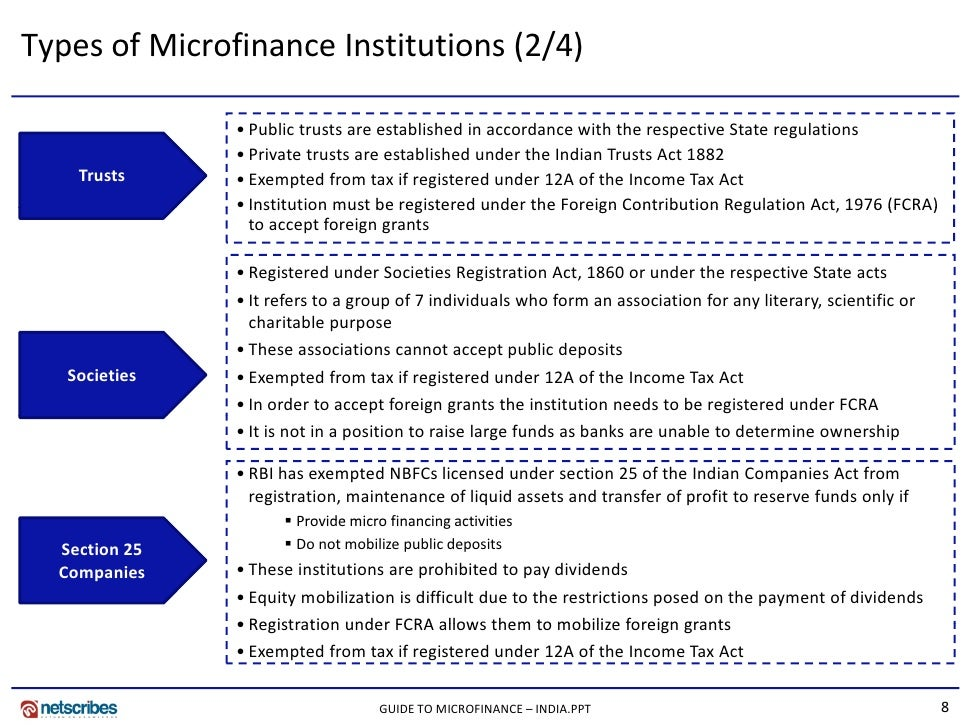 analysis on microfinance in india Roodman & qureshi: microfinance as business i executive summary in this paper, we analyze microfinance institutions.