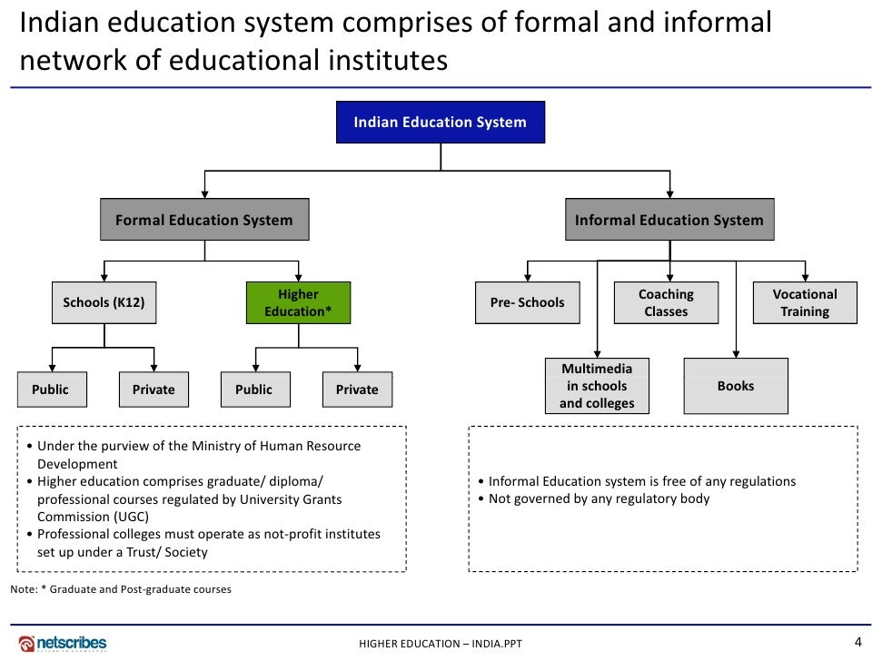 essay modern education system