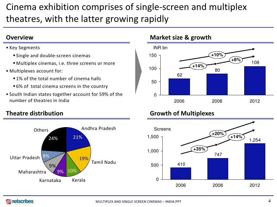 More On Double Standards >> Market Research India - Multiplex and Single Screen Cinemas Market in…