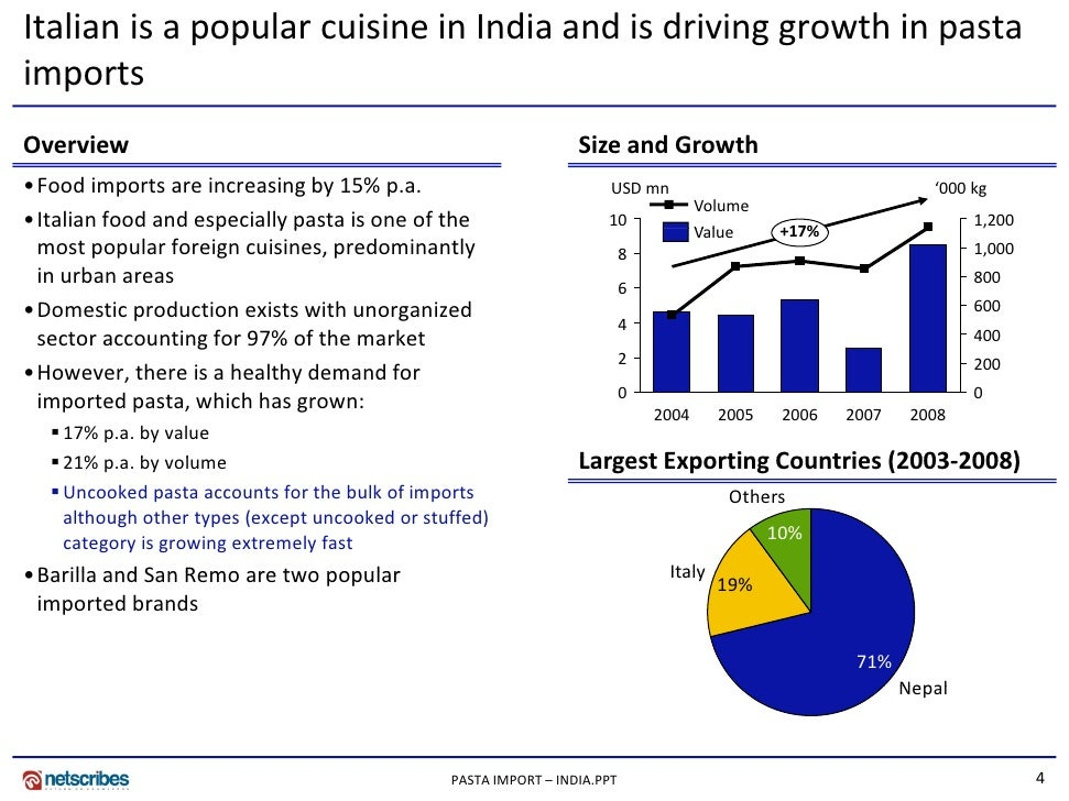 noodles industry in india with market share essay Patanjali ayurved ltd has achieved a tremendous presence around the globe and throughout india in a very small time since its inception in 2006 we have more than.