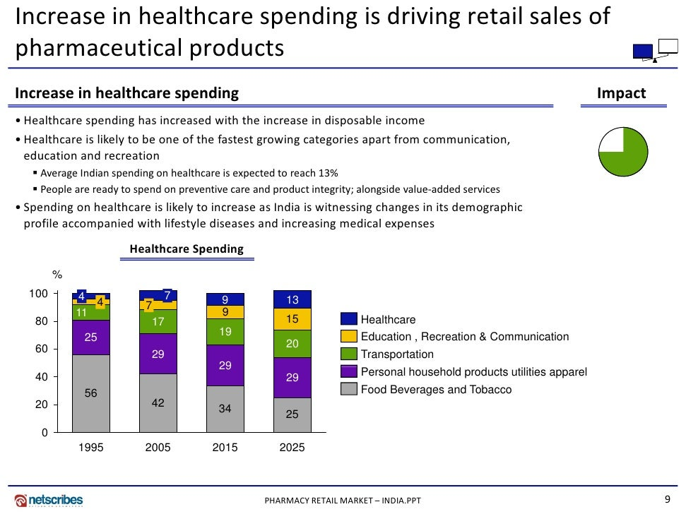 Market Research India - Pharmacy Retail Market in India 2009