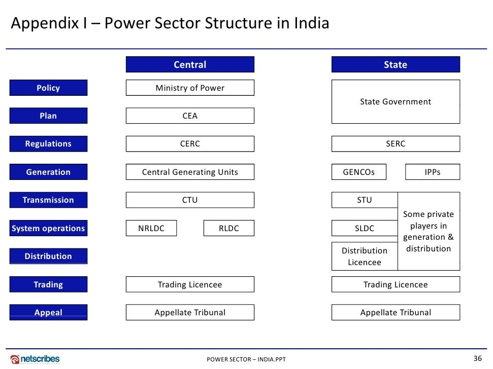 power generation sector in india This is the official website of ministry of power, government of india you can find information related tenders, notices, latest updates pertaining to ministry of power, government of india.