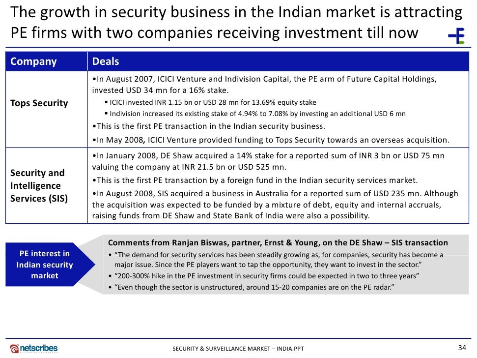 indian security and surveillance market Netscribes' latest market research report titled security and surveillance market in india 2015 describes the dynamics of security and surveillance equipments usage in india security and surveillance, especially video surveillance, equips the user with remote surveillance, which has witnessed widespread applications.