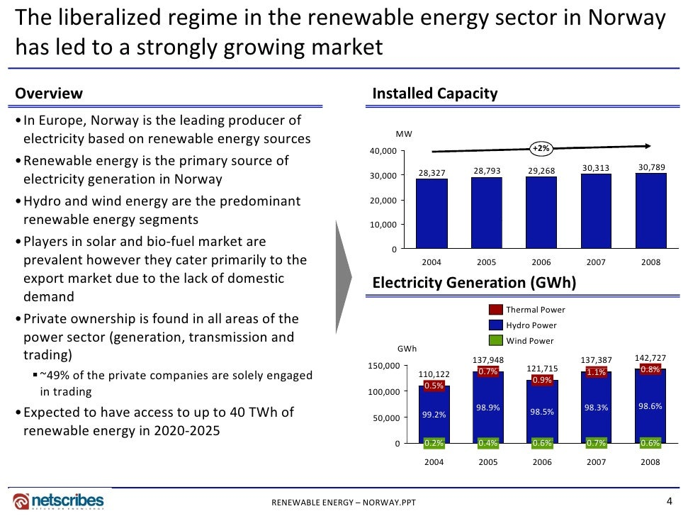 Market Research Report Renewable Energy Market In Norway