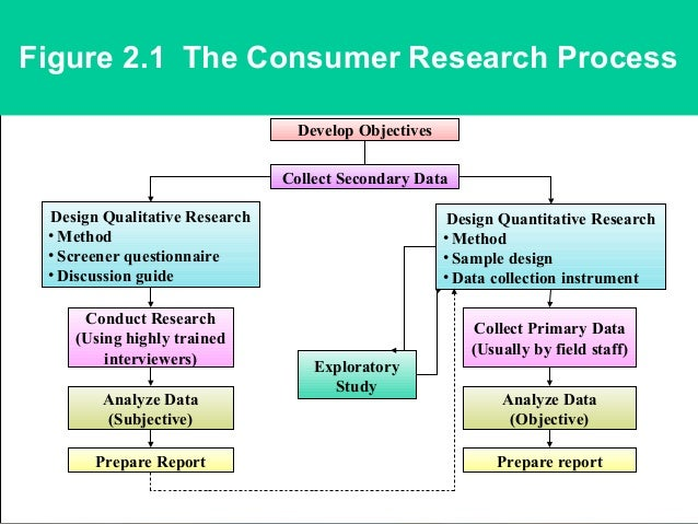 to study and analyze the consumer Epidemiology: a tool for the assessment of risk 137 1987 rothman and greenland 1998) the case studies include examples of the elements described here 721 formulation of the study question or hypothesis the study question must be formulated so that it can be tested using statistical.