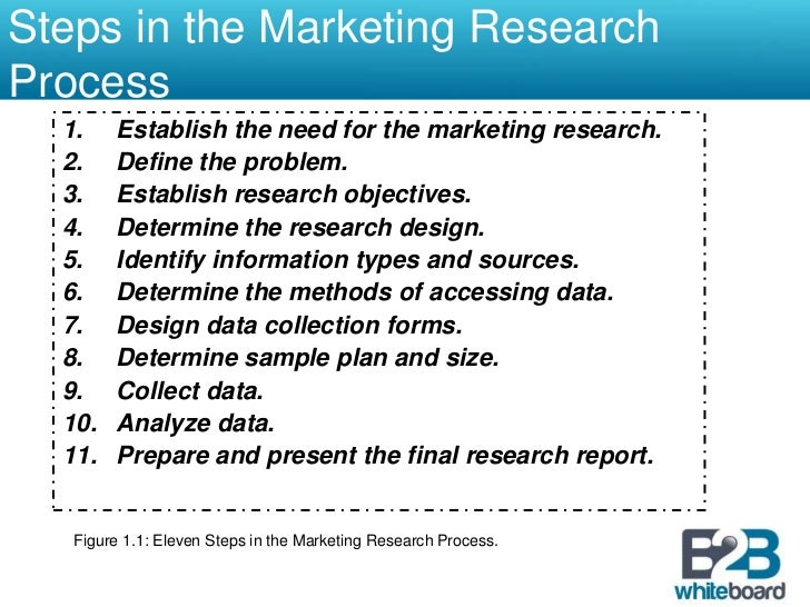 Module 4. Market Research