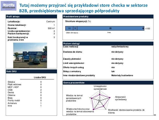 49 10 5 85 00000 Profil sklepu Lokalizacja: Ocena lokalizacji: Liczba sprzedawców: Poziom konkurencji: Rozmiar: Ilość SKU ...