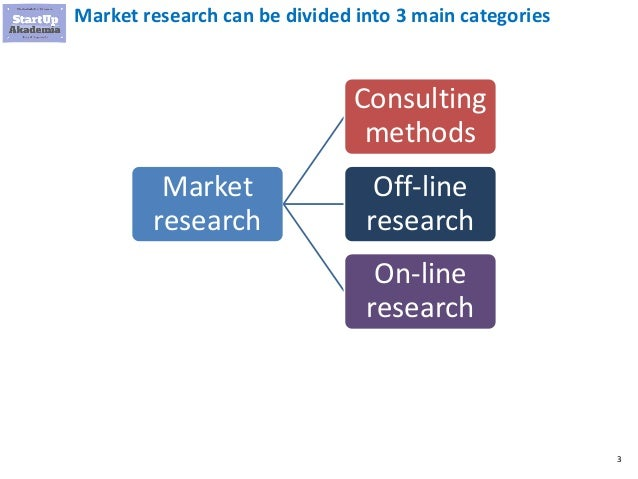 How to conduct market research  in startups and small firms? Slide 3