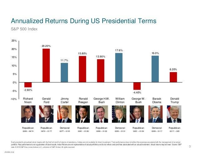 Market returns during election years (Dimensional Fund Advisors) Slide 3