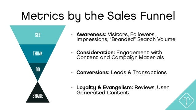 Goals First Approach OBJECTIVE Increase Sales by 20% GrowVisit-to-Lead Conversion Rate to 4.0% Increase Brand Awareness 10...