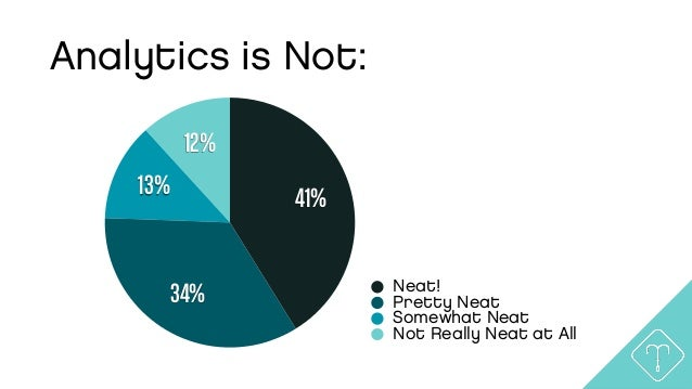 Analytics is Not: 12% 13% 34% 41% Neat! Pretty Neat Somewhat Neat Not Really Neat at All