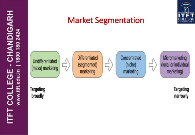 general motors market segmentation Start studying gbs exam 2 learn vocabulary, terms, and more with flashcards mixes for its various divisions and focuses these marketing mixes on various segments of the automobile-purchasing market general motors uses differentiated market segmentation.