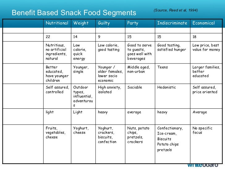 meat market segmentation Meat snacks market report begins from overview of industry chain structure, and describes industry environment, then analyses market size and forecast of meat snacks by product, region and application, in addition, this report introduces market competition situation among the vendors and company profile, besides, market price analysis and value chain features are covered in this report.