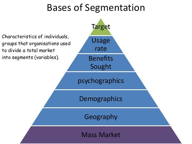 lifestyle segmentation Using prizm for market segmentation using demographic and socioeconomic factors drawn from the us census data, the claritas company's prizm system classifies over 260,000 us neighborhood markets into one of 62 clusters, or distinct lifestyle types.