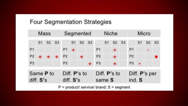 seiko marketing segmentation Segmentation mcdonalds  segmentation, targeting and positioning model of mcdonalds segmentation, targeting and positioning model of mcdonalds: in order to develop a marketing strategy, it is very important for company to.