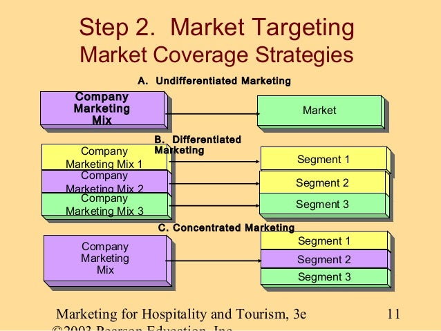 market segmentation for traders hotel in malaysia Services focus, comparative advantages & why clients prefer shangri la  company  industry overview: china's hotel market  sales and segment  information.
