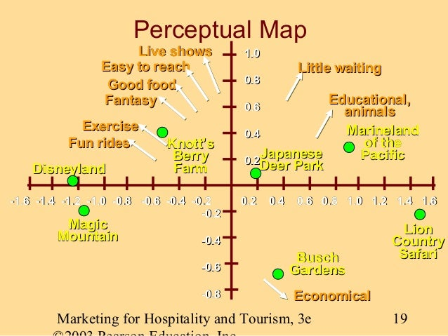 lenovo perceptual map • a perceptual map is a visual representation of how target customers view the competing alternatives in a euclidean space which represents the market • the map.