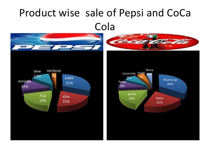 market penetration of rc cola at Coca-cola fully acquires zico g  impressive spike in revenue and household penetration and zico solidify its position as one  impact on the us spirits market.