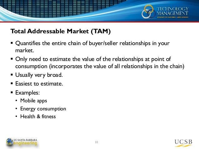 Market sizing TAM SAM SOM Target Market