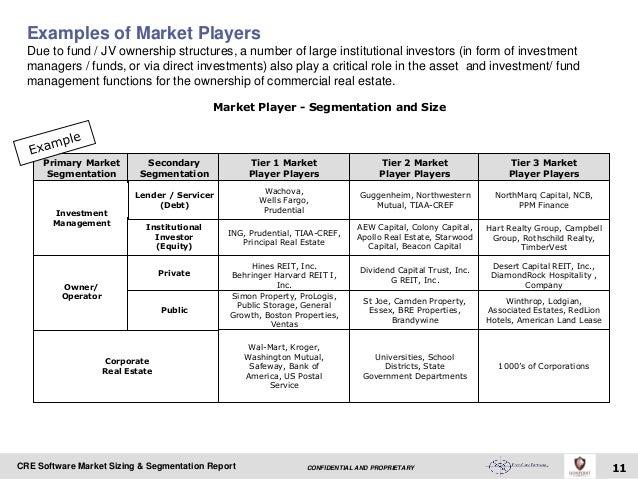 Commercial Real Estate Software Market sizing segmentation report