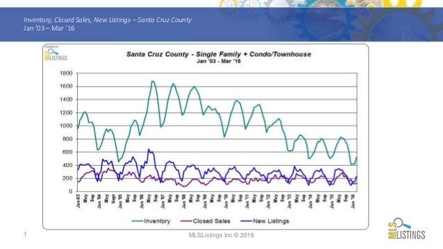1 Inventory, Closed Sales, New Listings – Santa Cruz County Jan '03 – Mar '16 MLSListings Inc © 2016