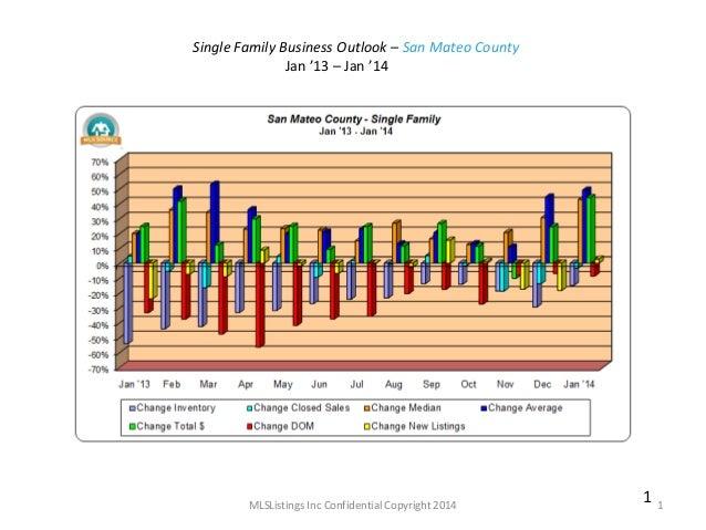 Single Family Business Outlook – San Mateo County Jan '13 – Jan '14  MLSListings Inc Confidential Copyright 2014  1  1