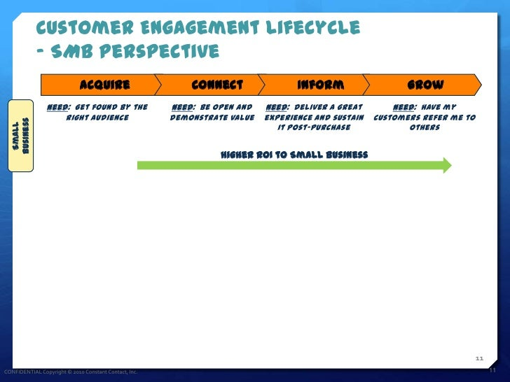 Customer Engagement Lifecycle             – SMB perspective                             Acquire                       Conn...