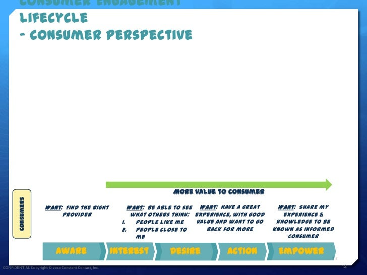 Consumer Engagement          Lifecycle          - Consumer Perspective                                                    ...