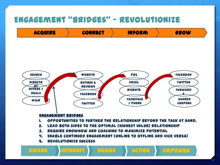 """Engagement """"Bridges"""" - Revolutionize     Acquire               Connect             Inform              Grow   Search      ..."""