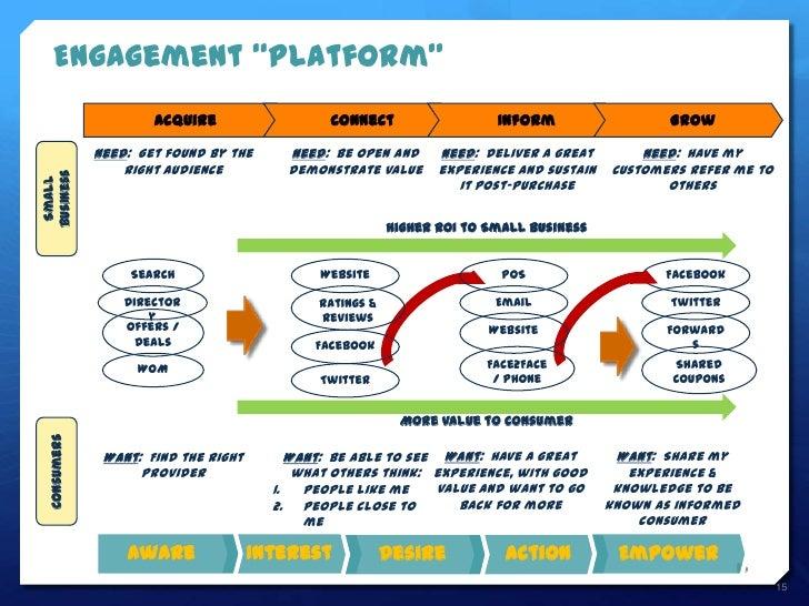 """Engagement """"Platform""""                      Acquire                   Connect                  Inform                   Gro..."""