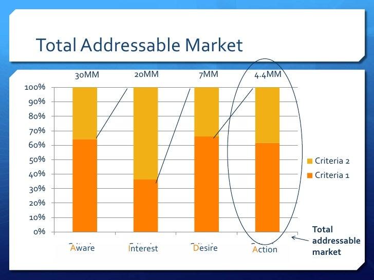 Total Addressable Market         30MM        20MM          7MM         4.4MM100%90%80%70%60%50%                           ...