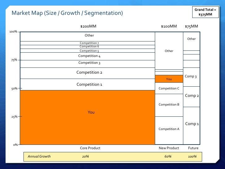 Grand Total = Market Map (Size / Growth / Segmentation)                           $375MM                          $200MM  ...