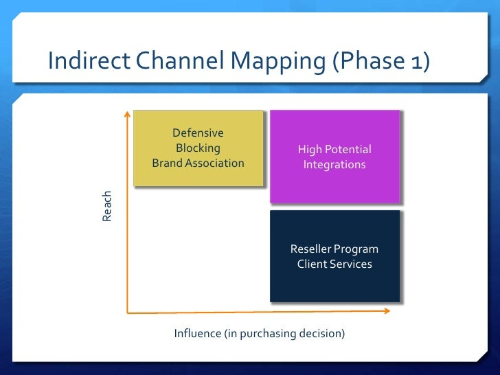 Indirect Channel Mapping (Phase 1)               Defensive                Blocking                High Potential          ...