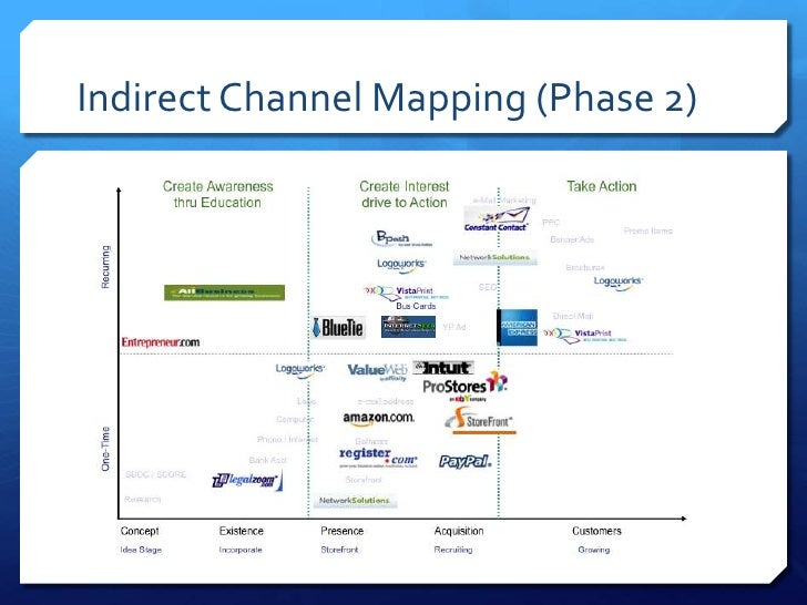 Indirect Channel Mapping (Phase 2)
