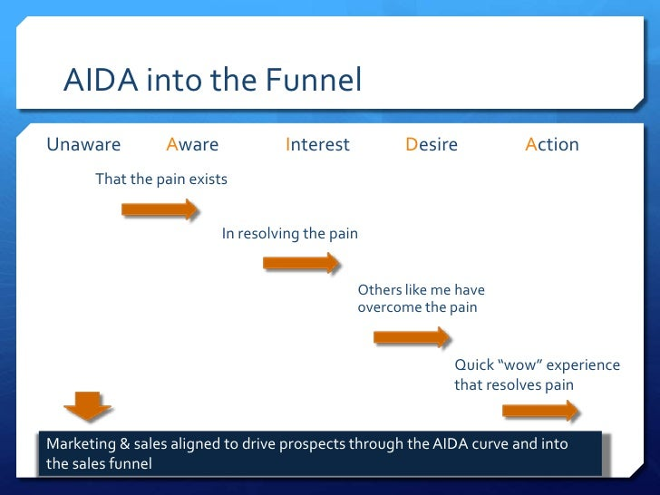 AIDA into the FunnelUnaware          Aware             Interest          Desire          Action       That the pain exists...