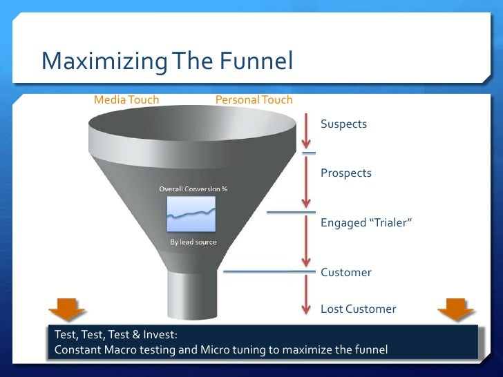 Maximizing The Funnel        Media Touch           Personal Touch                                                  Suspect...