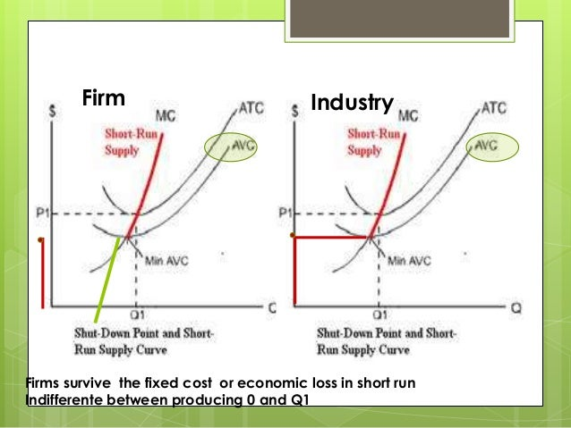 This profit maximizing or loss minimizing level of
