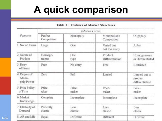 what are the 4 market structures