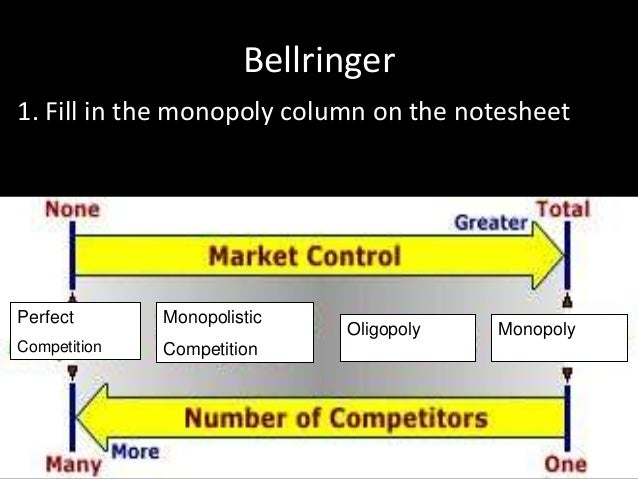Bellringer 1. Fill in the monopoly column on the notesheet  Perfect  Monopolistic  Competition  Competition  Oligopoly  Mo...