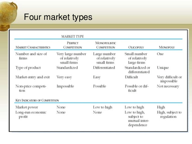 characteristics of each of the four market models Porter's five forces model | strategy framework  then it must develop a separate five forces model for each of its industries  in addition the market is.