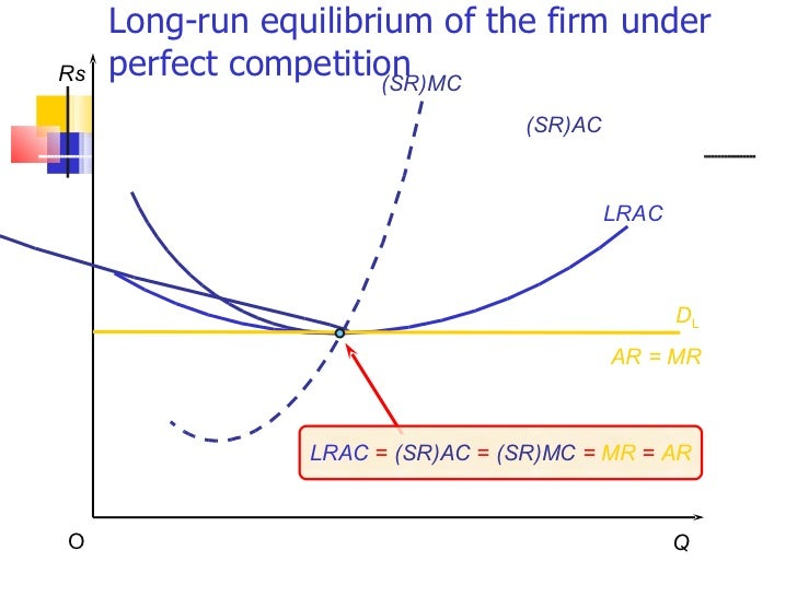 long run equilibrium under perfect competition pdf