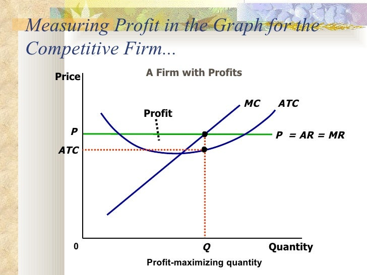 market structure maximize profits essay example Monopoly essay, research paper 1  and market structure to explain the prices  this allows the franchise owner to maximize profits by setting the price of.