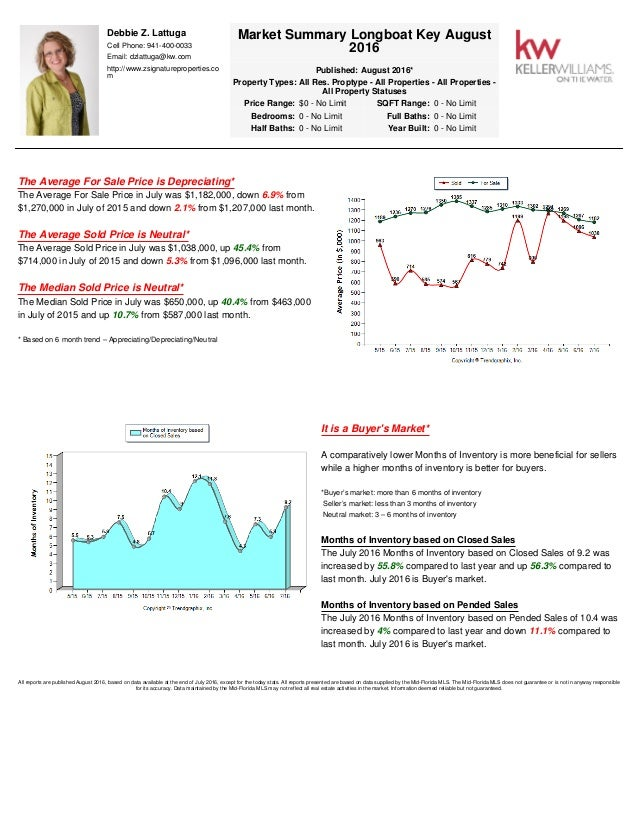 Market summary Longboat Key September 2016 Slide 3