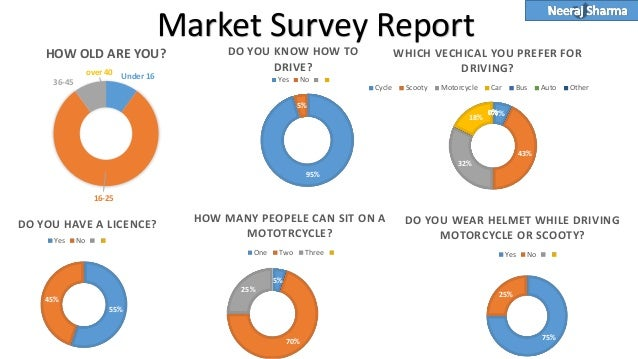 market survey report To shed some light on grain marketing practices, farm credit services of  to  view the grain marketing survey report, you will need to download adobe.