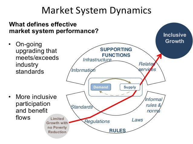 market system Intermarket trading system - nms linkage plan the its plan and the nms linkage plan can be found pursuant to the following link: rules/sro/nms/2006/34-54551pdf.