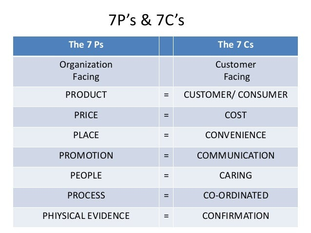 Marketting & 7 p's
