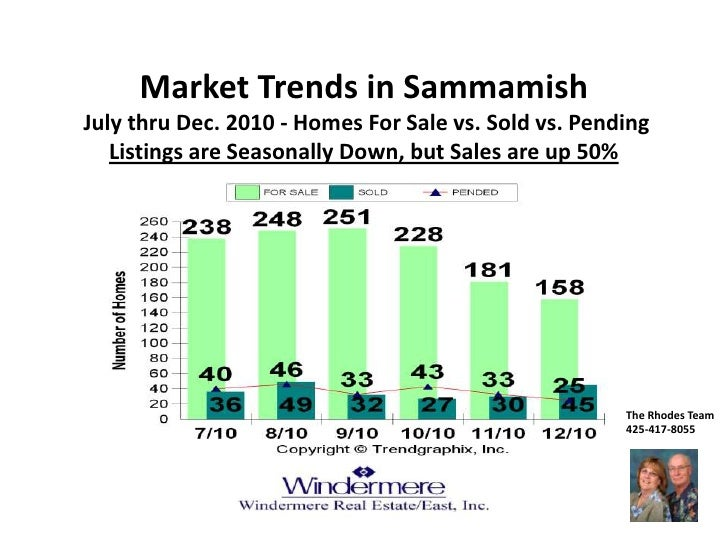 Market Trends in Sammamish July thru Dec. 2010 - Homes For Sale vs. Sold vs. PendingListings are Seasonally Down, but Sale...