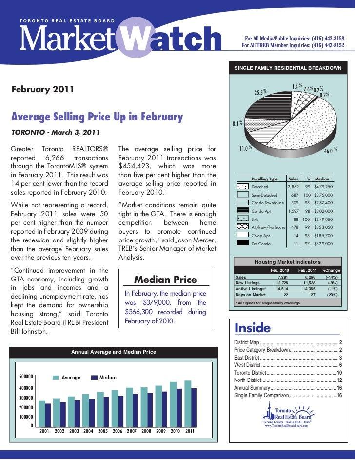 Market watch february 2011
